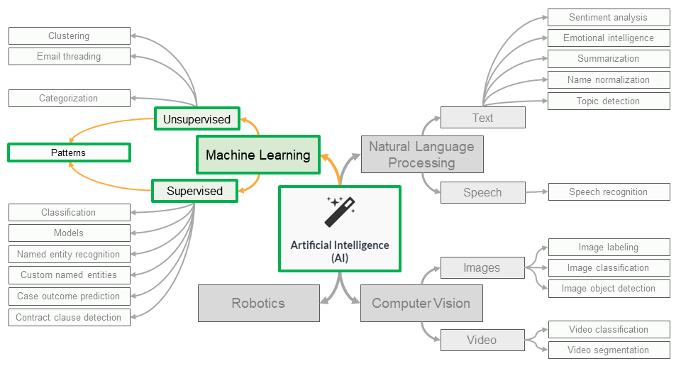 AI subdomains