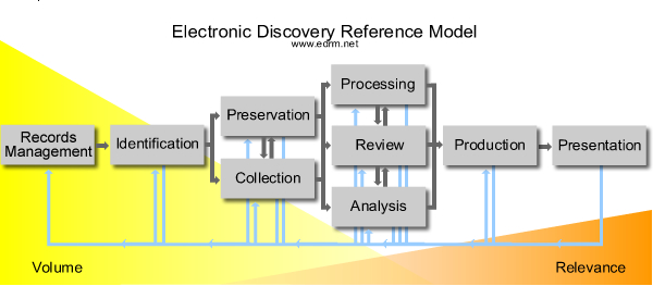 discovery-edrm