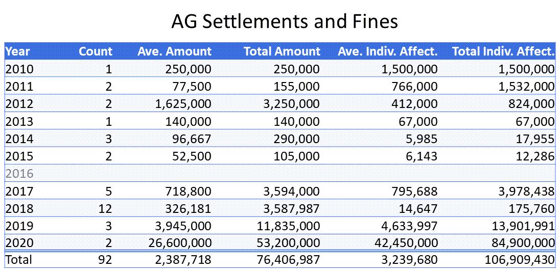 ag-fines-settlements