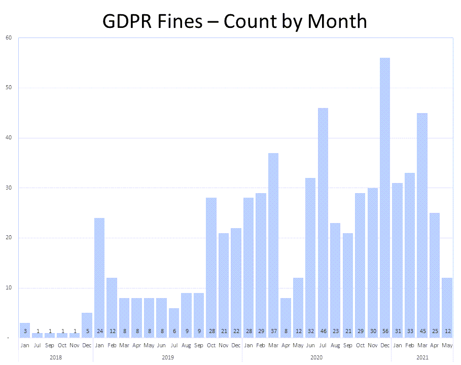 fine-count-by-month