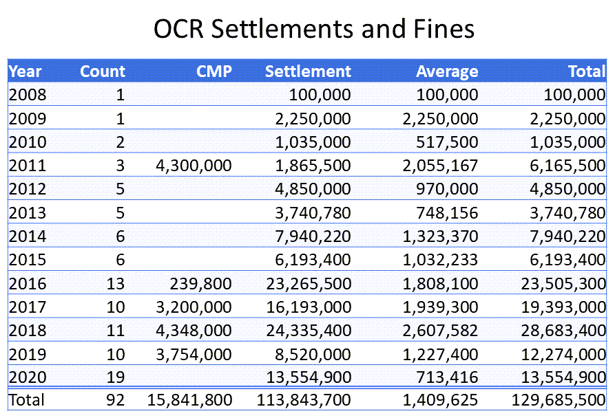 ocr-fines-settlements