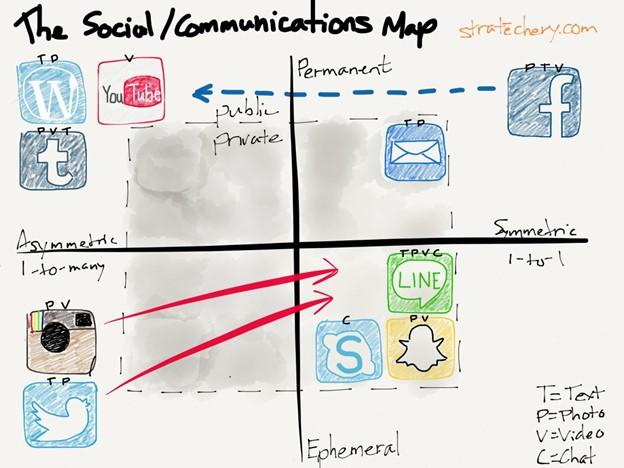 https://stratechery.com/2013/socialcommunication-map/